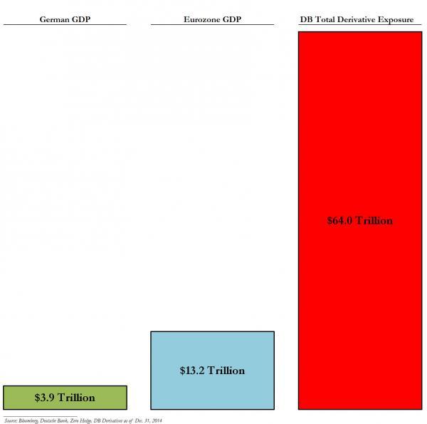 Deutsche Bank vs GDP