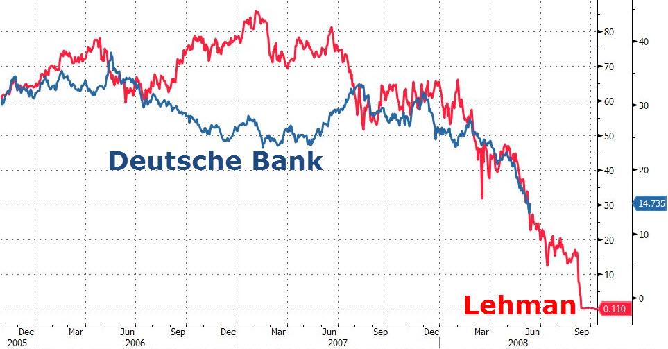 Deutsche-Bank-Lehman-Brothers-Chart