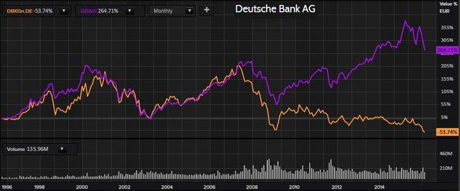 DAX-Deutsche Bank